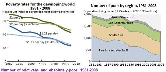 News Broadcast Poverty - Number of poor in the world
