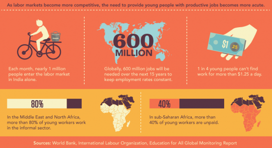 Youth Employment / The World Bank